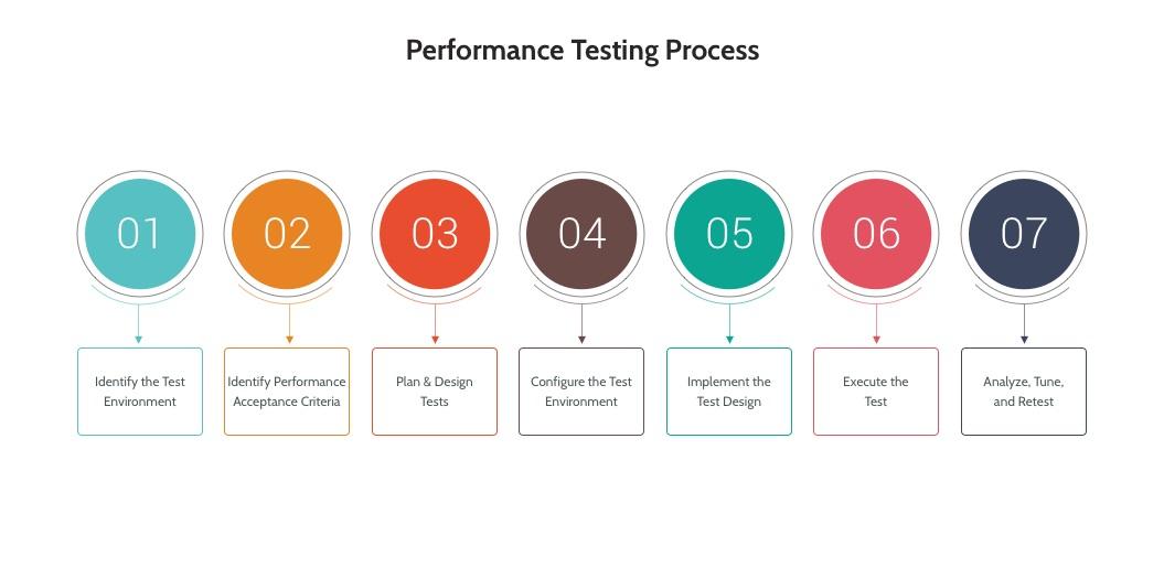 flow testów wydajności
