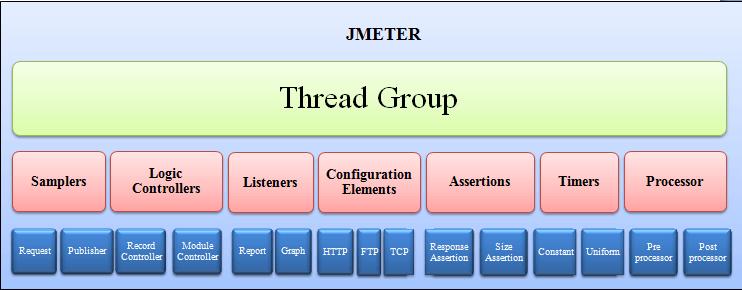 Jmeter-all